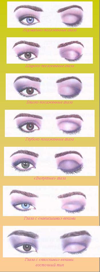 Как правильно красить тени на глаза пошаговые